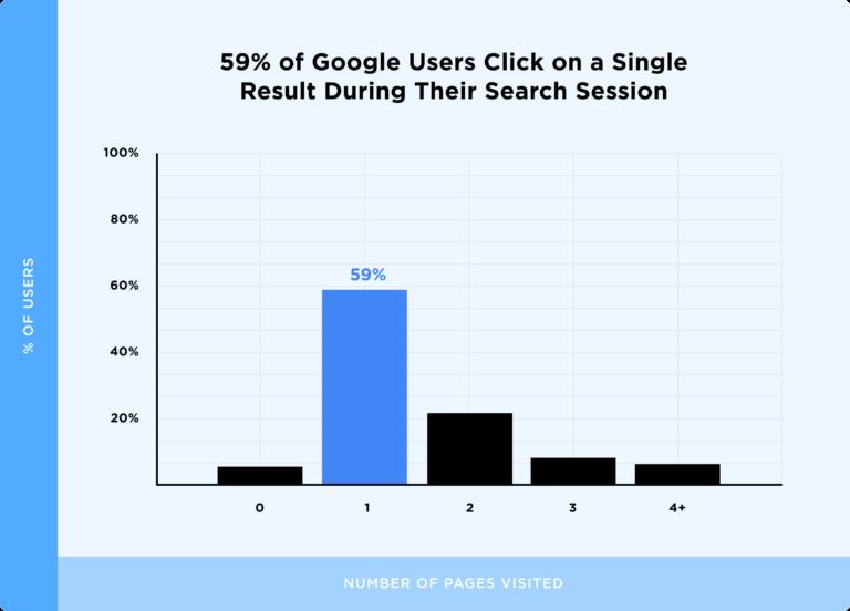 диаграмма сколько пользователей просматривают один, два и более результатов