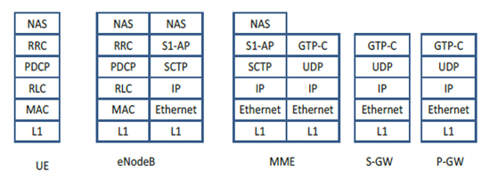 Gambar 14. Signaling networking stack