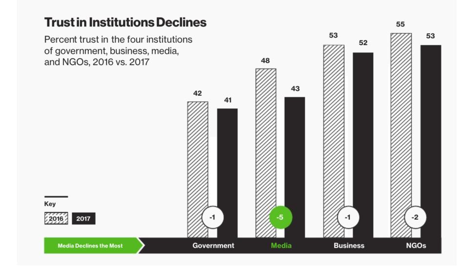 Edelman Trust Barometer indicates trust in institutions is declining.