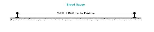 types of railway gauges - broad gauge