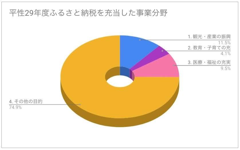 ふるさと応援基金積立金の主な事業内容・グラフ