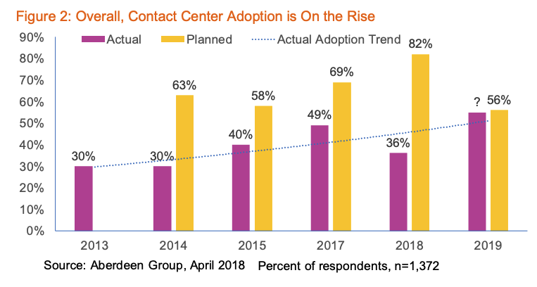 Actual vs. planned implementation of cloud technology by contact centers.