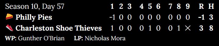 Season 10, Day 57. Philly Pies at Charleston Shoe Thieves. Inning 1: -1 to 1. Inning 2: 0 to 0. Inning 3: 0 to 0. Inning 4: 0 to 0. Inning 5: 0 to 1. Inning 6: 0 to 0. Inning 7: 0 to 0. Inning 8: 0 to 1. Top of 9: 0. Score: -1 to 3. Hits: 3 to 8. Winning pitcher: Gunther O'Brian. Losing pitcher: Nicholas Mora.