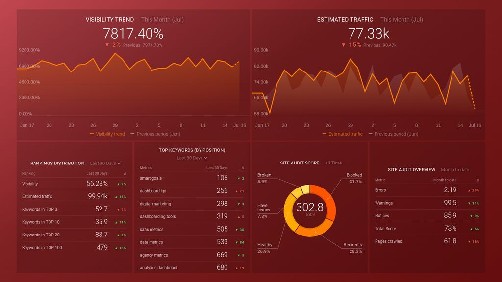 SEMrush keywords and audits dashboard