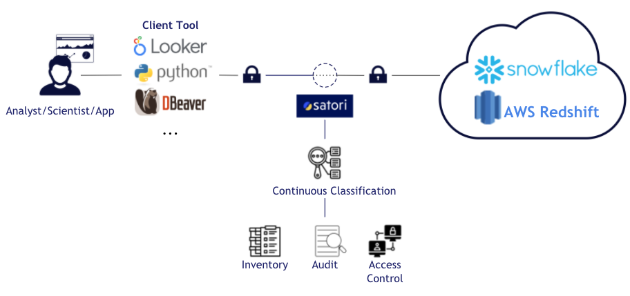 Data Classification With Satori