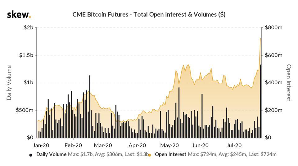 Contratos futuros em aberto de Bitcoin chegaram a atingir US$ 742 milhões.
