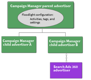 Advertiser hierarchy with DS linked to a child.