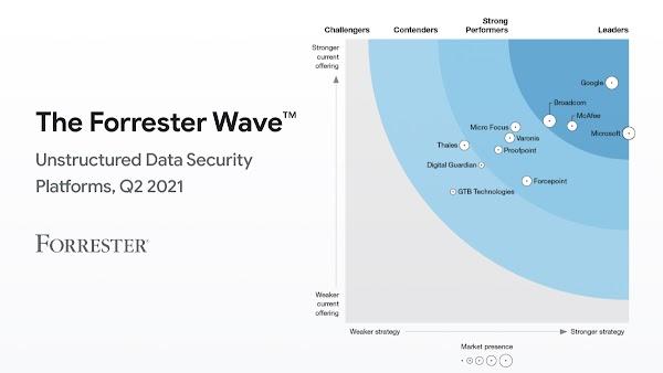 Forrester Wave chart