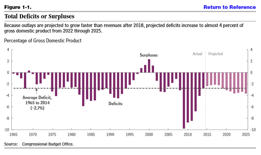 In This Graph Deficit Percentage Figures Are Shown As Negative Rather Than As Positive In The Graph Above