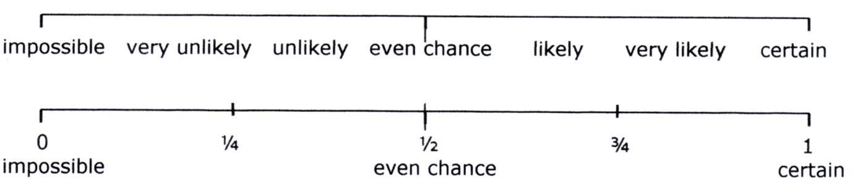 Image result for probability line