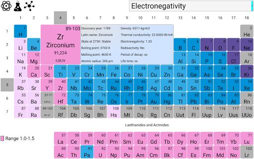 在元素周期表