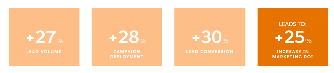 A CRM software can convert more leads into sales