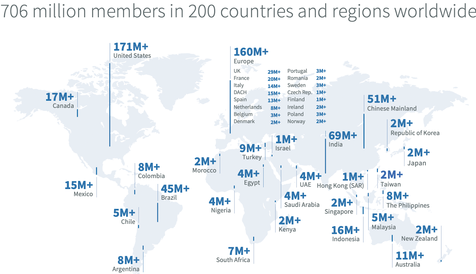 Advertising on LinkedIn means you will reach over 200 million countries worldwide.