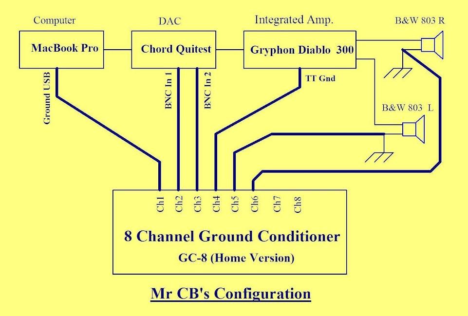 CB Config