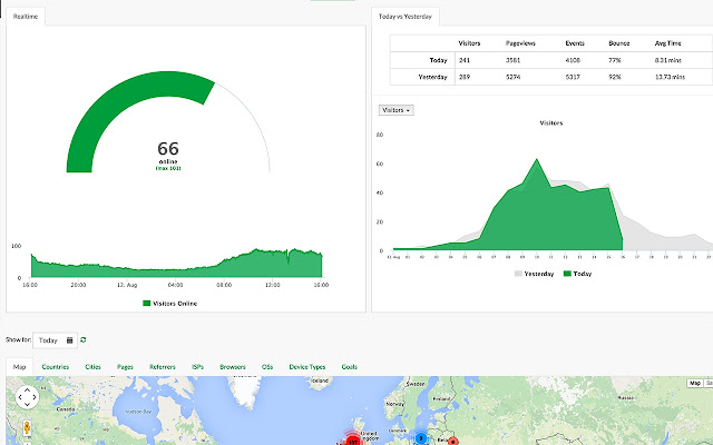 Statvoo.com Realtime Website Analytics