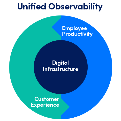 Unified observability includes employee productivity, customer experience and digital infrastructure.