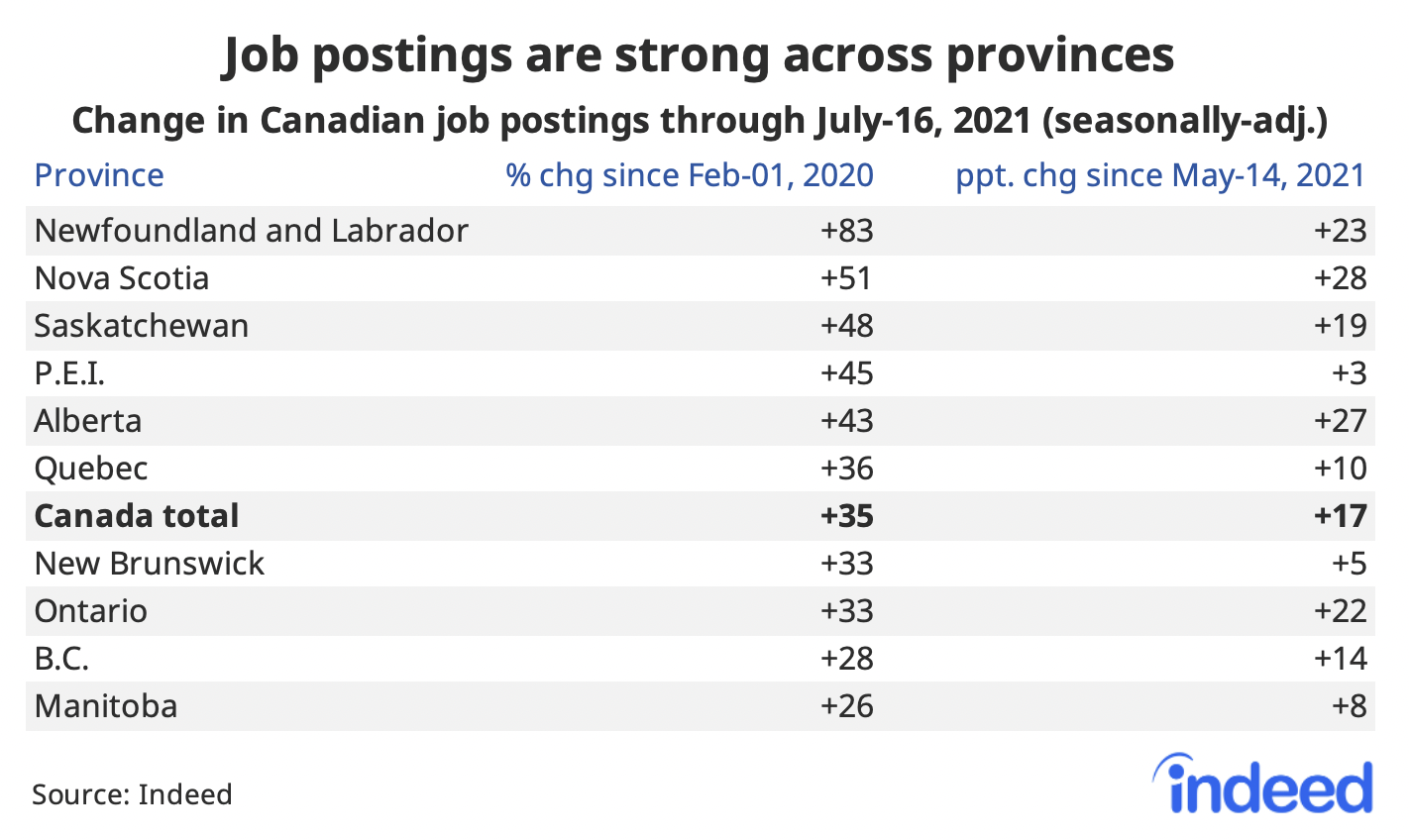 """Table titled """"Job postings are strong across provinces."""""""