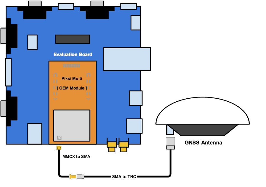 Swift Navigation | Piksi Multi - GNSS RTK Position with Sta