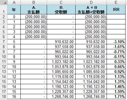 年金保険(払込5年 満期90歳)IRR計算表