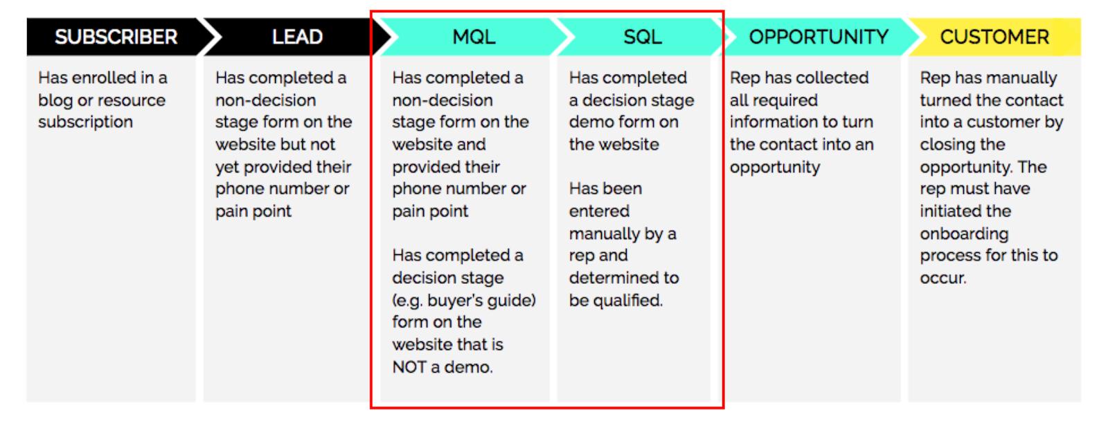 MQL vs SQL - detailed description of funnel positioning