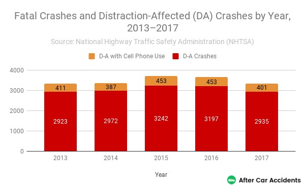 Cell Phone Use Fatal Crashes By Year