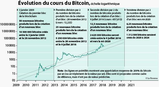 Evolution du cours du Bitcoin depuis sa création en 2009
