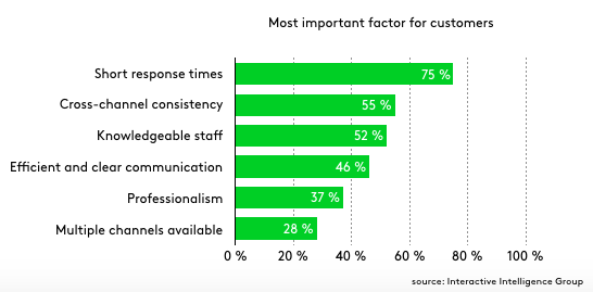graph showing that customers value short response times in a good customer experience