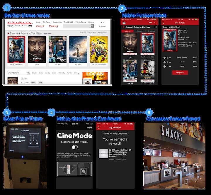 Cinemark создал интегрированный путь, проходящий через все интерактивные каналы