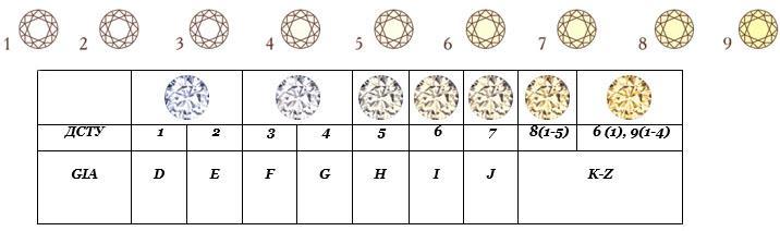 Шкала цвета бриллиантов