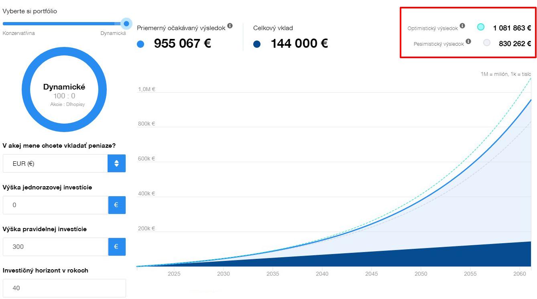 Finax - 1000000 EUR kalkulácia
