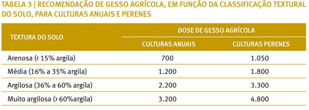 Recomendação de gessagem, em função da classificação textural do solo, para culturas anuais e perenes. (Fonte: Sousa, Lobato, Rein, 2005 em Visão Agrícola)