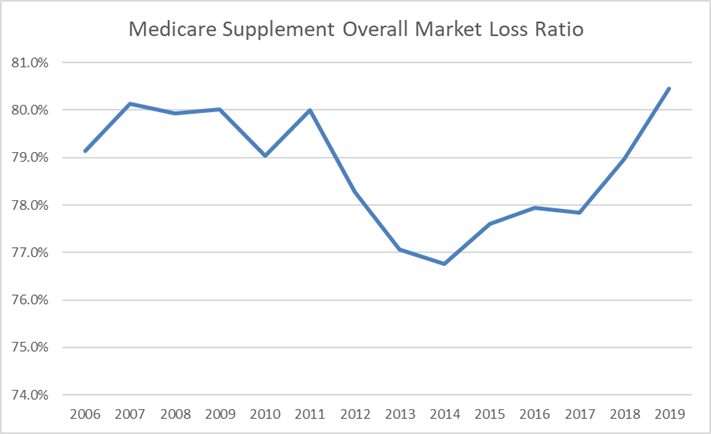 Med Supp Loss Ratio