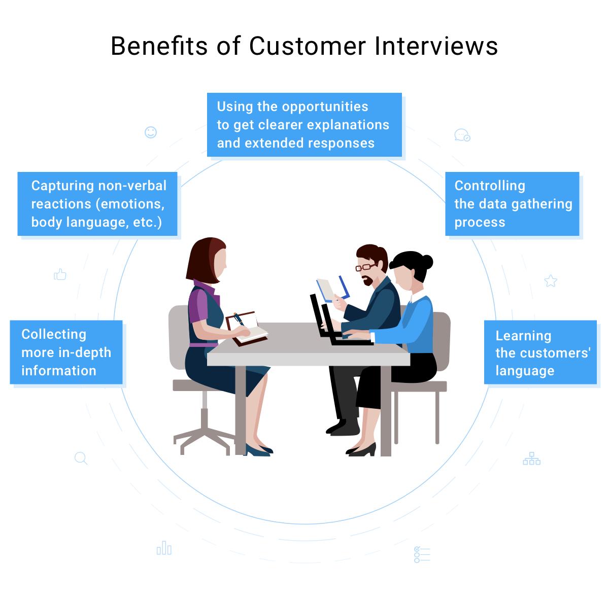 فواید مصاحبه با مشتری در توسعه مشتری