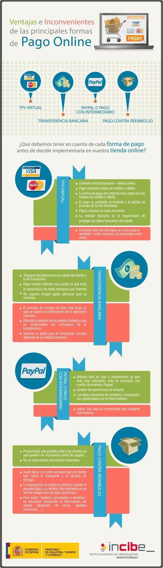 Conoce las ventajas y desventajas de los principales medios de pago en línea