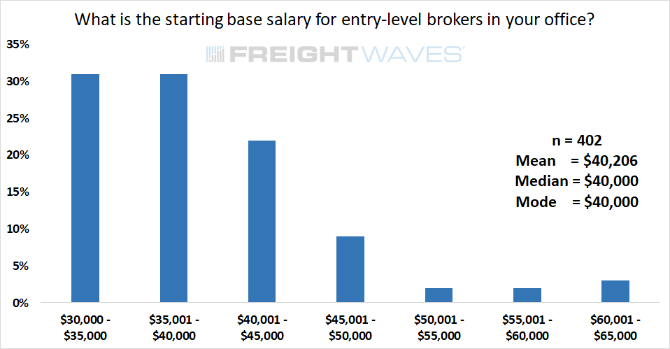 What is the starting base salary for entry-level brokers in your office?