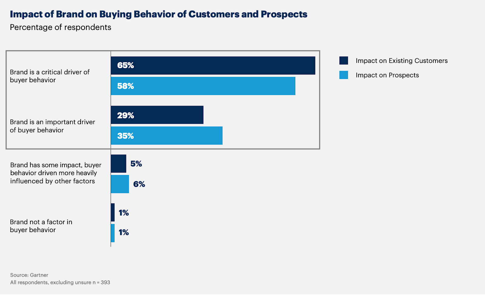 Impact of Brand on Buying Behavior of Customers and Prospects