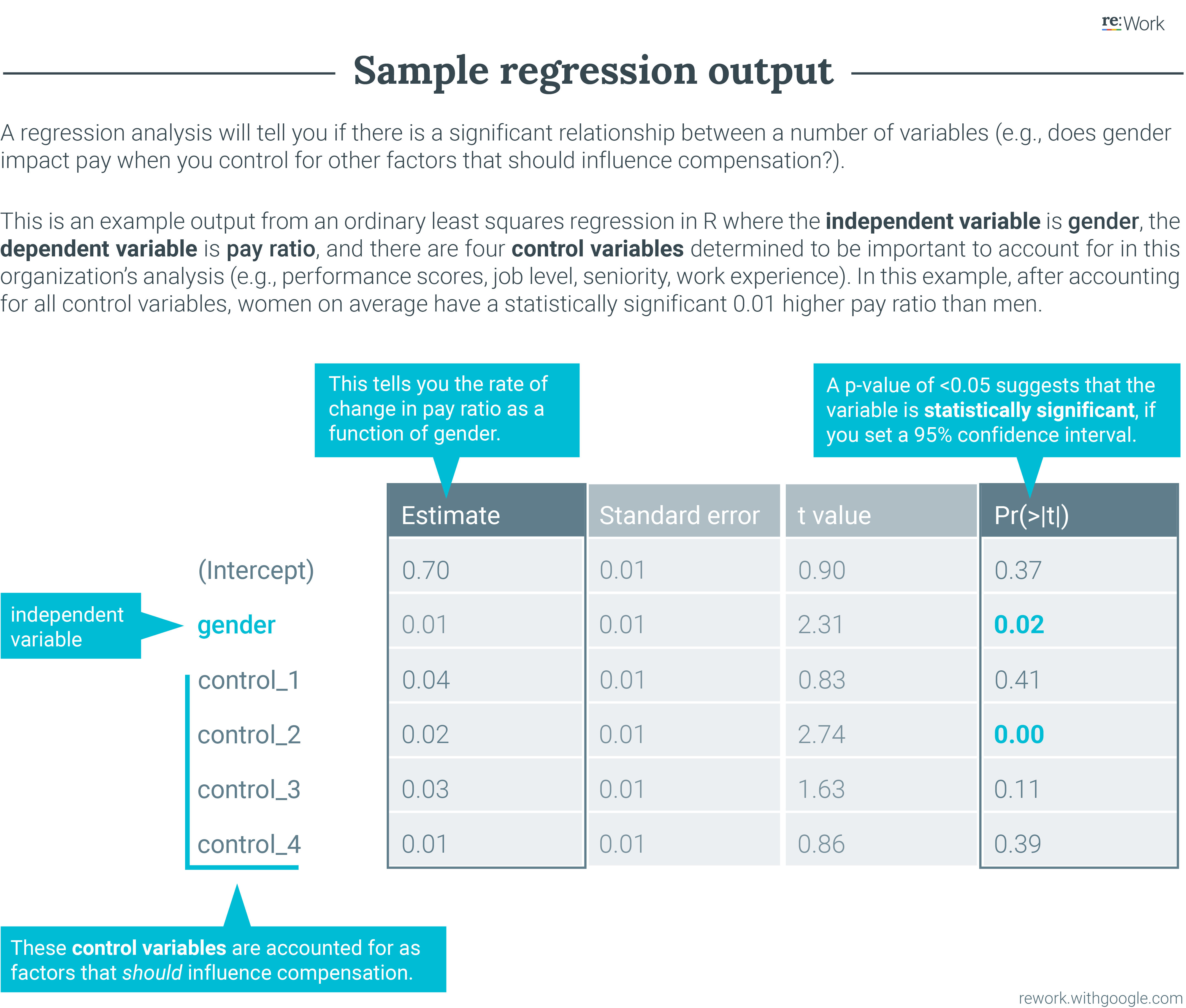 Sample Regression Output