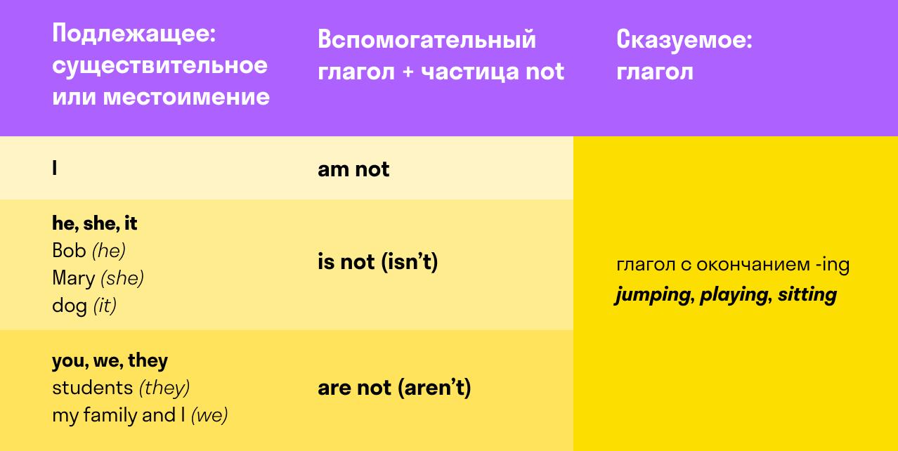 формула образования отрицательного предложения в Present Continuous