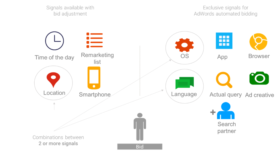 """ID: A chart of how the Google smart bidding algorithm works. In the bottom center there is a person figure labeled """"bid."""" To their right is the category. """"Signals available with bid adjustment,"""" under which there are icons labeled """"time of day,"""" """"remarketing list,"""" """"location,"""" and """"smartphone."""" To their left is the category """"Exclusive signals for AdWords automated bidding,"""" under which are the categories """"OS,"""" """"app,"""" """"browser,"""" language,"""" """"actual query,"""" """"ad creative,"""" and """"search partner."""" The categories """"location,"""" """"OS,"""" and """"language"""" are annotated as """"combinations between two or more signals."""" End ID."""