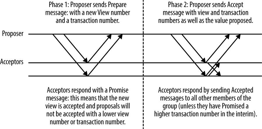 Basic Multi-Paxos message flow.