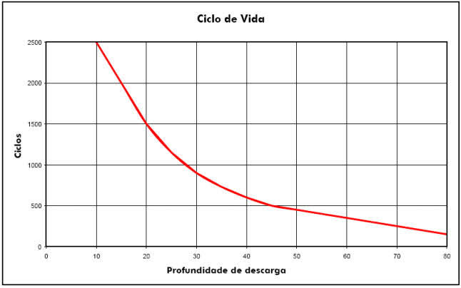 Bateria Estacionária, Vida útil x Profundidade da Descarga x Temperatura 5