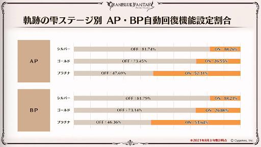 軌跡の雫ステージ別AP・BP自動回復機能設定割合