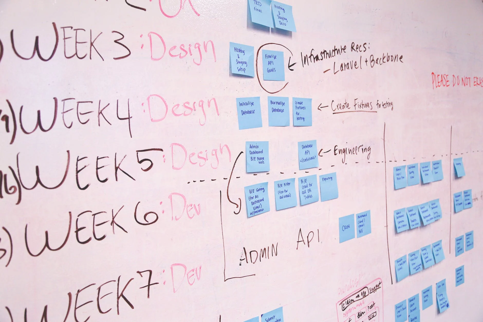 Software engineering and development process on a white board