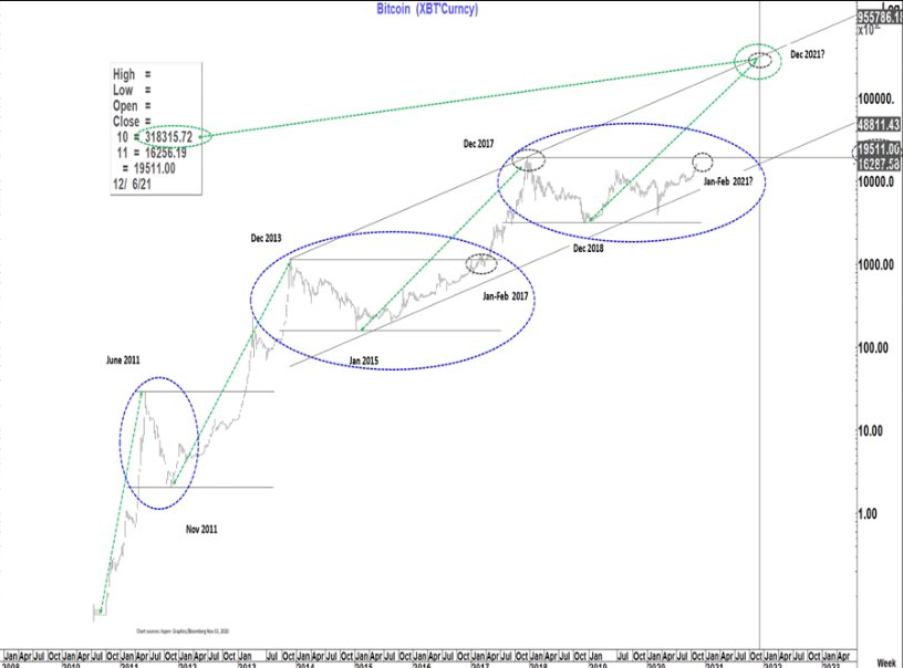 Четырехлетние циклы на рынке биткоина