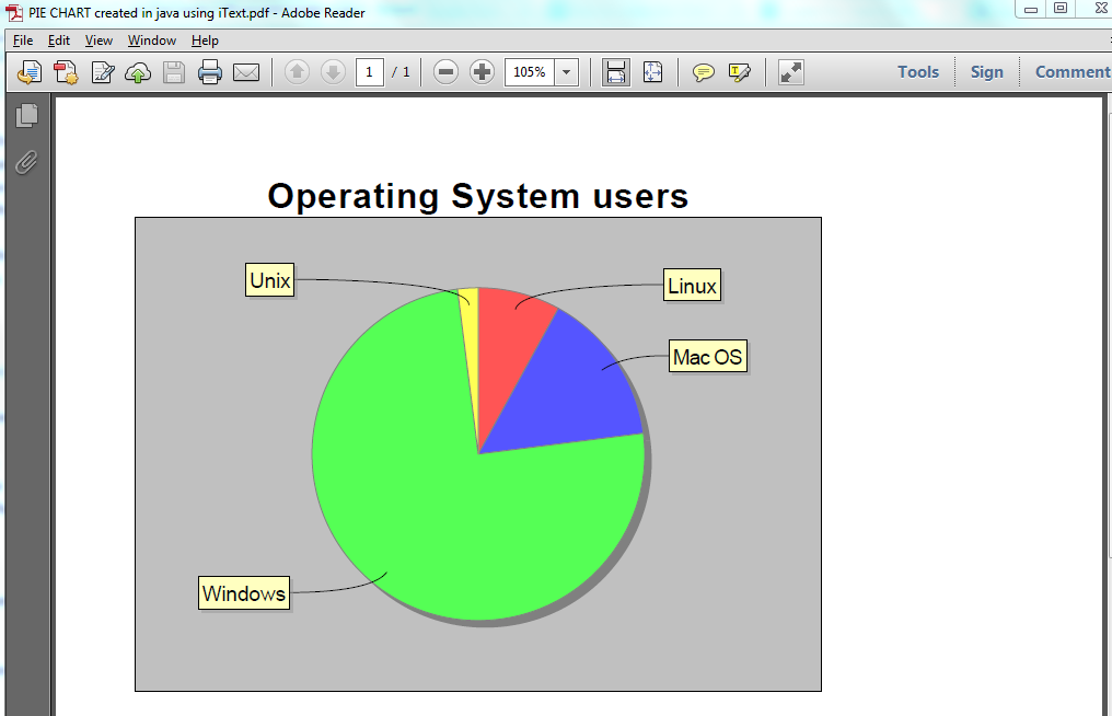 Javamadesoeasy Jmse Create Pie Chart In Pdf In Java Using Itext