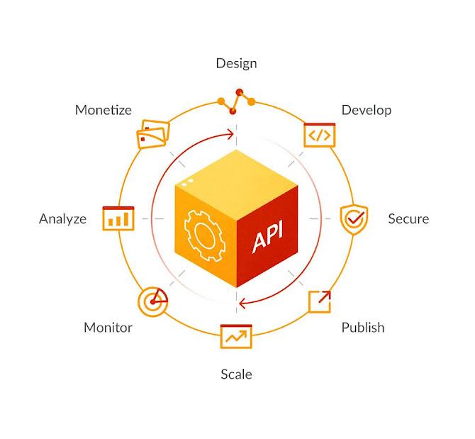Full lifecycle API management. Source: Apigee