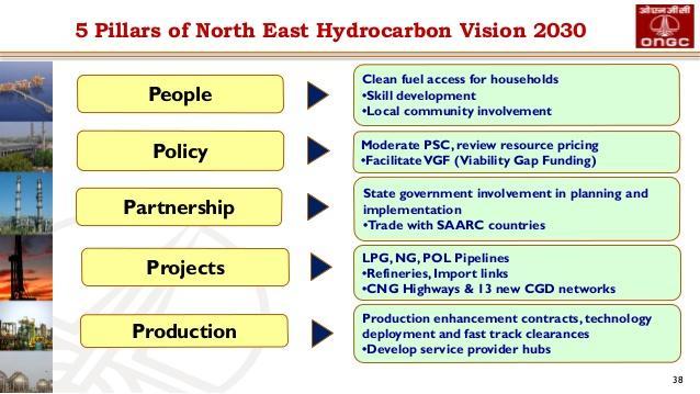 Image result for Hydrocarbon Vision 2030