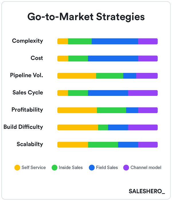 go to market example