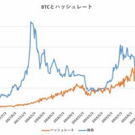 ハッシュレート分析によるビットコイン妥当価格は8,465ドル