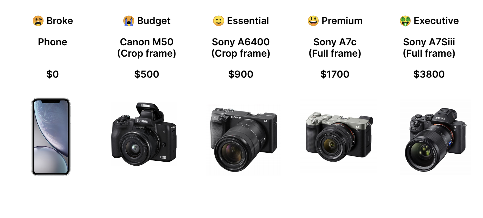 Cameras to use for YouTube at different budget levels